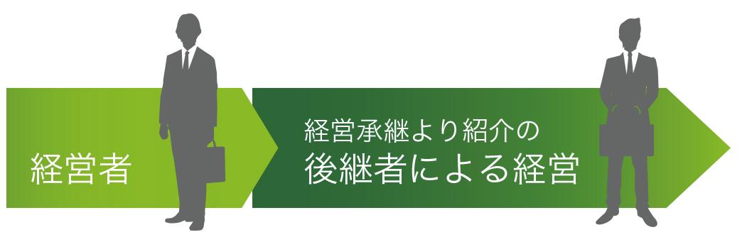 経営承継の後継者紹介サービス