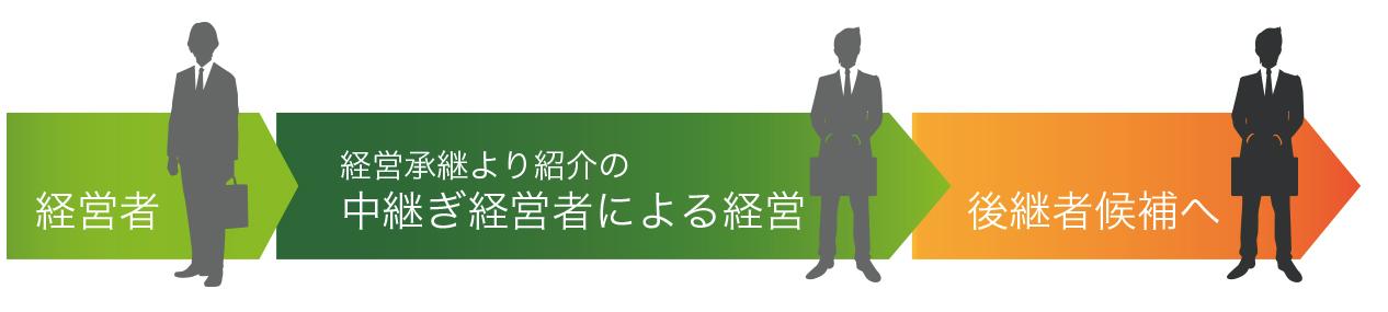中継ぎ経営者紹介サービス