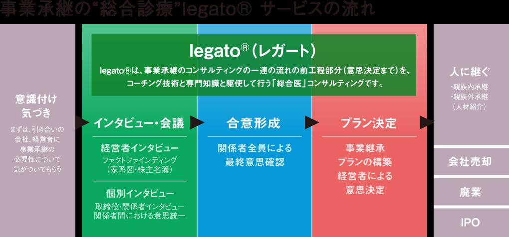 """事業承継の""""総合診療""""legato® サービスの流れ"""