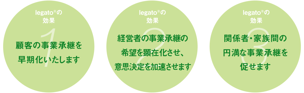 legato®の効果、顧客の事業承継を早期化いたします。経営者の事業承継の希望を顕在化させ、意思決定を加速させます。関係者・家族間の円満な事業承継を促せます。